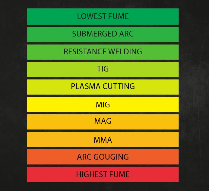 Carcinogenic welding inforgraphic